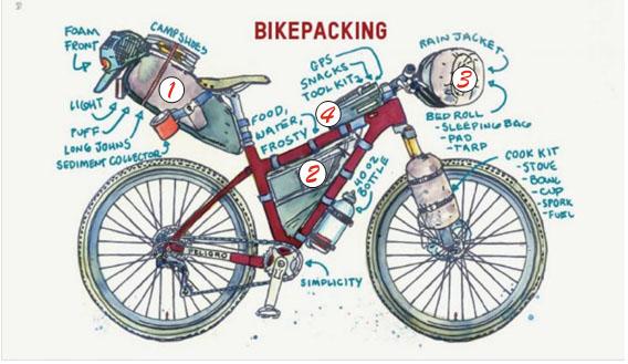 bolsas-de-bikepacking